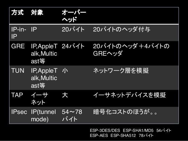 IPv6の⼿手順 !  VPCを作り、VPC⽤用のEIPを取得 !  IPv6トンネル先を登録 • https://tunnelbroker.net/ あたりがおすすめ(無料料) • EIPを⼊入れるとエンドポイントが作られる ! ...
