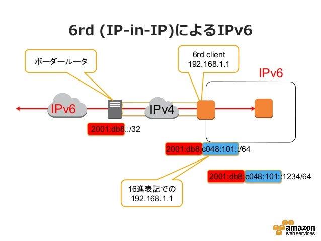 Security Groupの設定 Server IPv4 Address