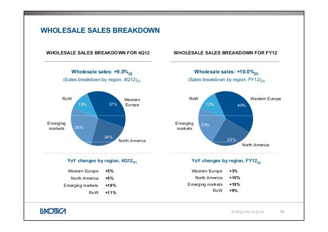 Luxottica, A long way to growth - Investors & Analysts presentation
