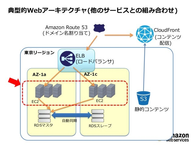 amazon elastic compute cloud Briefing question 428: which amazon elastic compute cloud feature can you query from within the instance to access instancepropertiesa instance user datab.