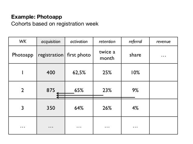 Example: PhotoappCohorts based on registration week   WK      acquisition   activation   retention   referral   revenue   ...