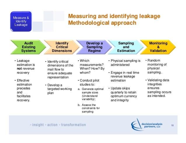 Measure &                        Measuring and identifying leakage  Identify Leakage                         Methodologica...