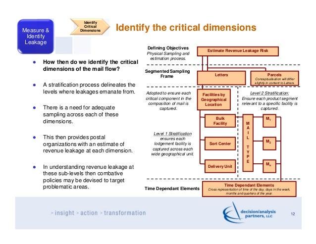 IdentifyMeasure &                        Critical                      Dimensions     Identify the critical dimensions  Id...