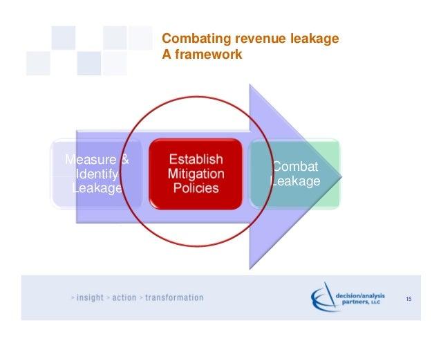 Combating revenue leakage             A frameworkMeasure &    Establish                            Combat  Identify   Miti...