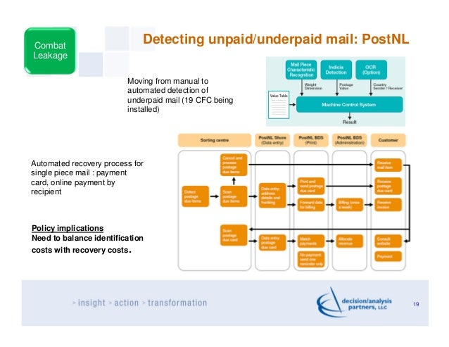 Combat                             Detecting unpaid/underpaid mail: PostNLLeakage                         Moving from manu...