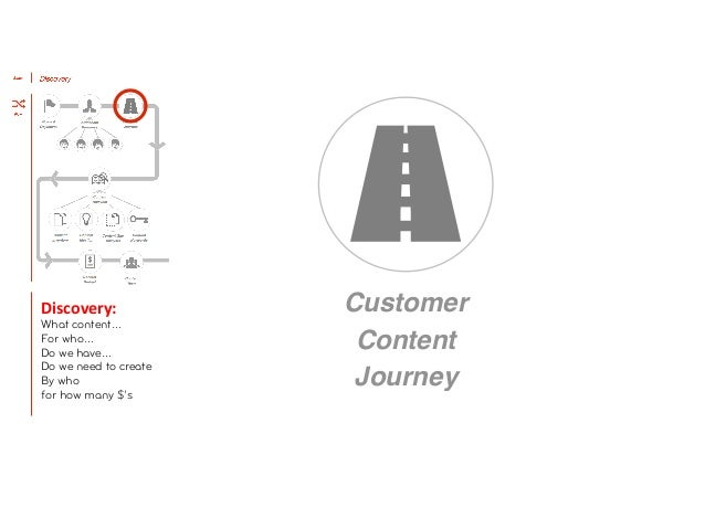 Discovery:          Design:            Customer                                            Delivery:  Deploy:     ...