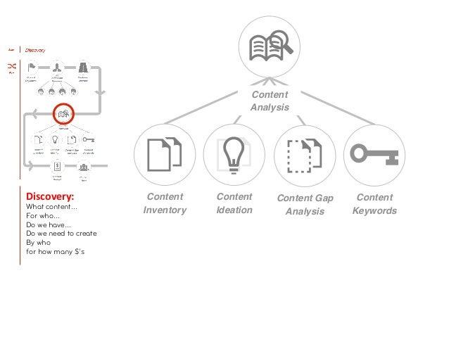 Content                                                      AnalysisDiscovery:          Design:                      ...