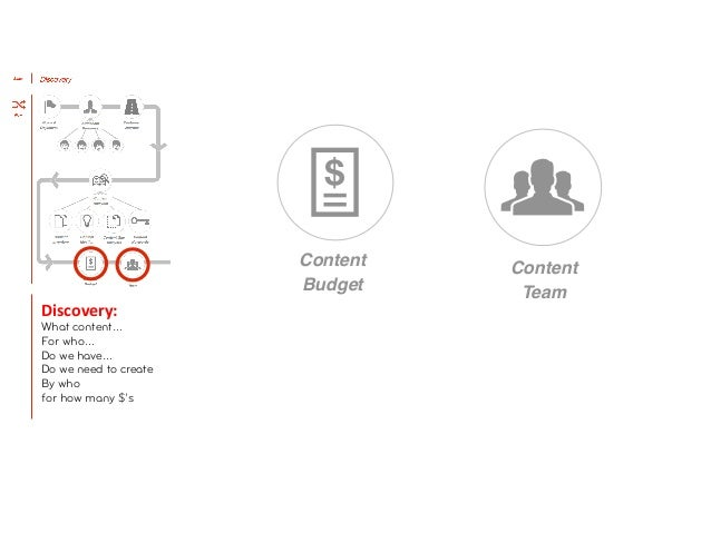 Content                            Content                                            Budget                              ...