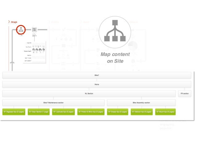 Map content                           on SiteDesign:           Delivery:        Deploy:          Drive: Where on o...