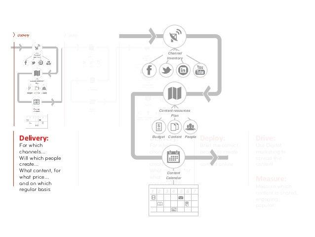 Channel                            Inventory                        Content resources                              PlanDel...