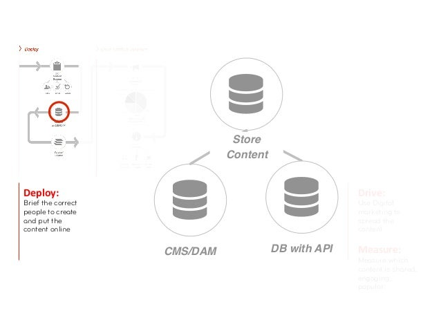 Discovery:          Design:           Delivery:        Deploy:          Drive: What content…          Where on o...