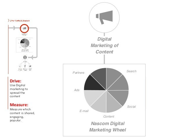 MeasureDrive: Use Digitalmarketing tospread thecontent               Google Facebook     SocialMeasure:          Analy...