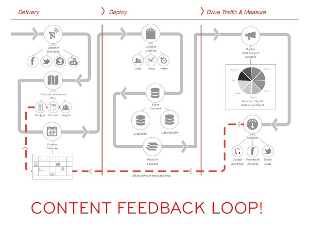 nascom.be user based digital content strategy