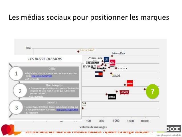 Cercle MD : Comprendre media sociaux pour agir Inbox  Slide 2