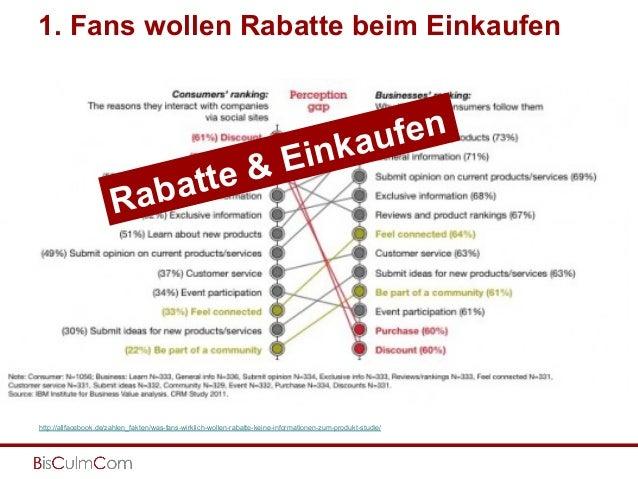http://allfacebook.de/zahlen_fakten/was-fans-wirklich-wollen-rabatte-keine-informationen-zum-produkt-studie/ Rabatte & Ein...