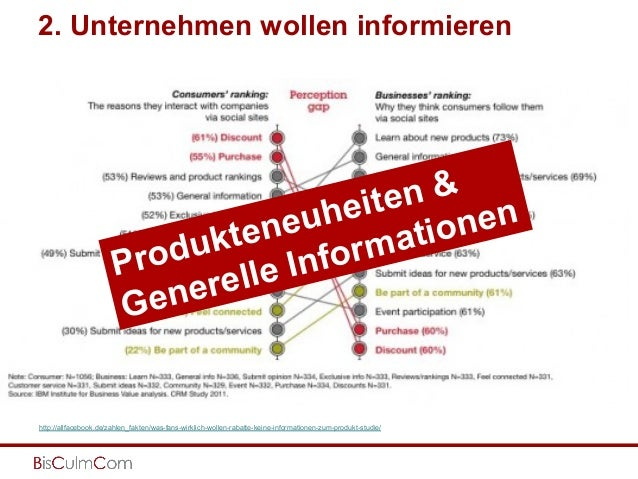 http://allfacebook.de/zahlen_fakten/was-fans-wirklich-wollen-rabatte-keine-informationen-zum-produkt-studie/ Produkteneuhe...