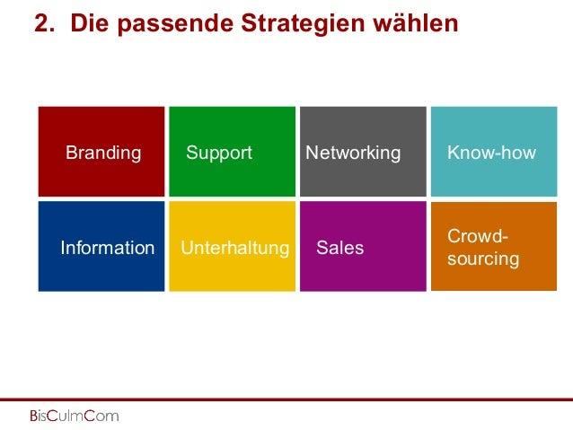 2. Die passende Strategien wählen Branding Support Information Unterhaltung Networking Sales Know-how Crowd- sourcing