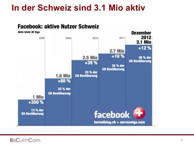 In der Schweiz sind 3.1 Mio aktiv 4 http://bernetblog.ch/2013/01/07/facebook-zahlen-45-prozent-dabei-facebook-hat-noch-pot...