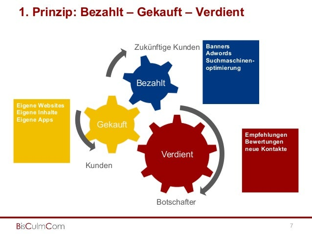 1. Prinzip: Bezahlt – Gekauft – Verdient Verdient Gekauft Bezahlt Banners Adwords Suchmaschinen- optimierung Empfehlungen ...
