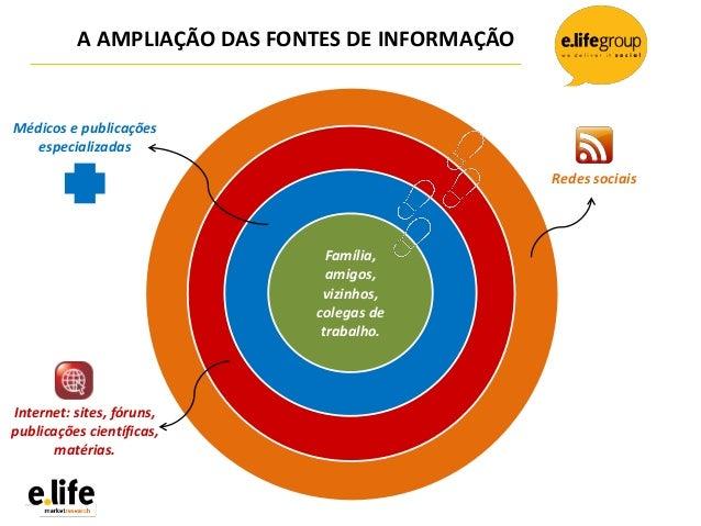 Família,amigos,vizinhos,colegas detrabalho.A AMPLIAÇÃO DAS FONTES DE INFORMAÇÃOMédicos e publicaçõesespecializadasInternet...
