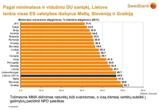 Pagal minimalaus ir vidutinio DU santykį, Lietuva lenkia visas ES valstybes išskyrus Maltą, Slovėniją ir Graikiją         ...