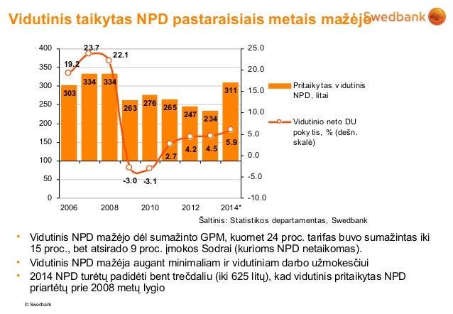 Vidutinis taikytas NPD pastaraisiais metais mažėjo       400            23.7                                              ...