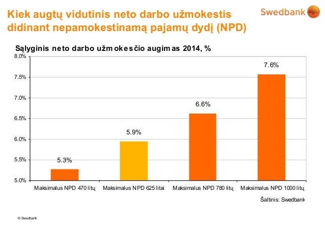 Kiek augtų vidutinis neto darbo užmokestisdidinant nepamokestinamą pajamų dydį (NPD) Sąlyginis neto darbo užm okesčio augi...
