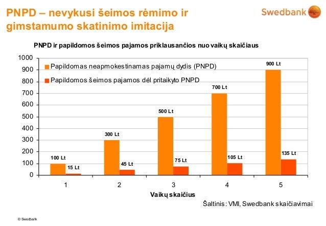 PNPD – nevykusi šeimos rėmimo irgimstamumo skatinimo imitacija           PNPD ir papildomos šeimos pajamos priklausančios ...