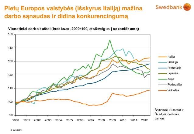 Pietų Europos valstybės (išskyrus Italiją) mažinadarbo sąnaudas ir didina konkurencingumą Vienetiniai darbo kaštai (indeks...
