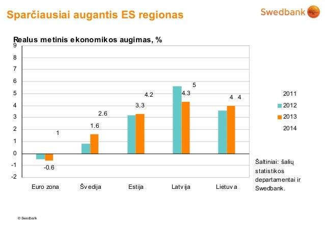 Sparčiausiai augantis ES regionas Realus m etinis ekonom ikos augim as, % 9 8 7 6                                         ...