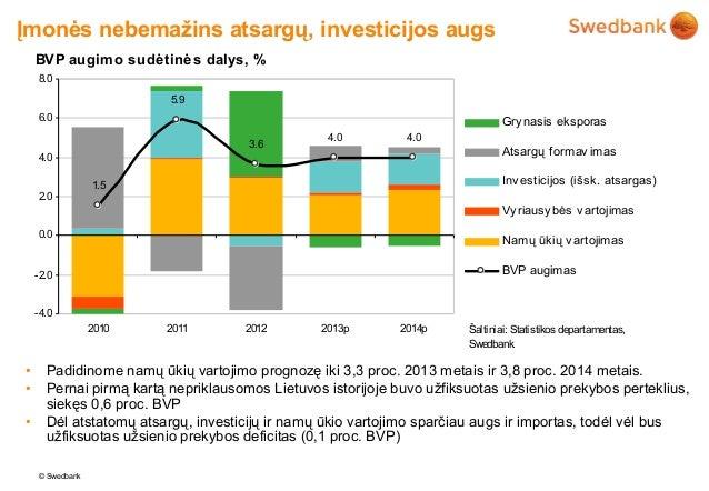 Įmonės nebemažins atsargų, investicijos augs    BVP augim o sudėtinės dalys, %    8.0                         5.9    6.0  ...