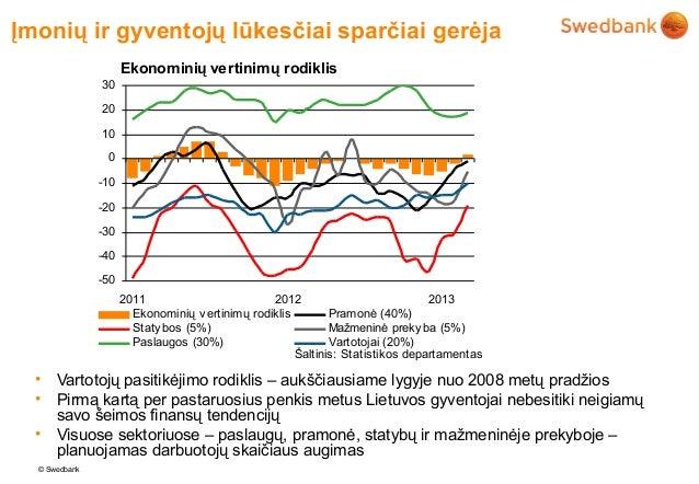 Įmonių ir gyventojų lūkesčiai sparčiai gerėja                     Ekonominių vertinimų rodiklis               30          ...