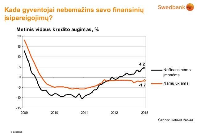 Kada gyventojai nebemažins savo finansiniųįsipareigojimų?      Metinis vidaus kredito augim as, %       20       15       ...