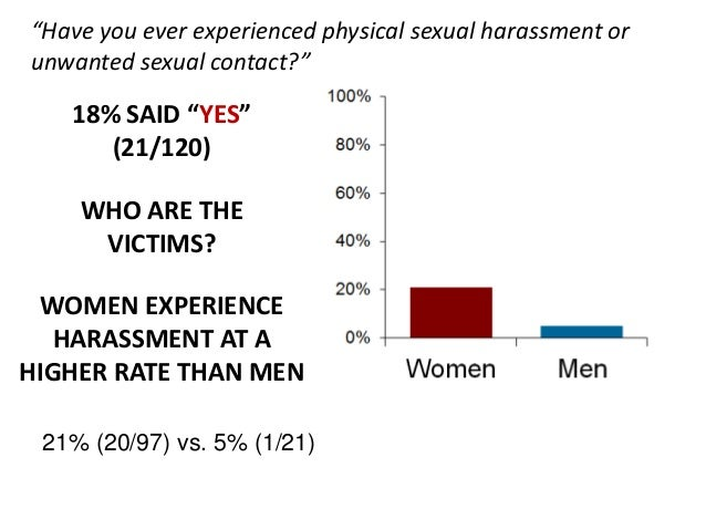 """""""Have you ever experienced physical sexual harassment orunwanted sexual contact?""""   18% SAID """"YES""""      (21/120)    WHO AR..."""