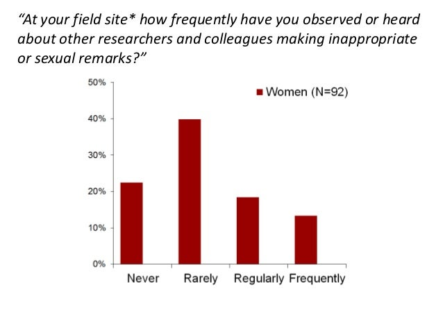 """""""At your field site* how frequently have you observed or heardabout other researchers and colleagues making inappropriateo..."""