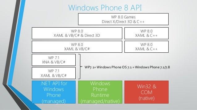 Windows Phone 8 API.NET API forWindowsPhone(managed)WindowsPhoneRuntime(managed/native)Win32 &COM(native)WP 7.1XAML & VB/C...