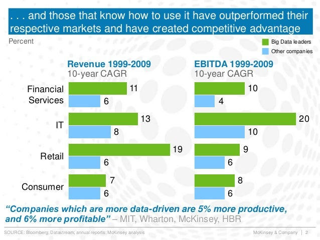 McKinsey & Company | 2 . . . and those that know how to use it have outperformed their respective markets and have created...