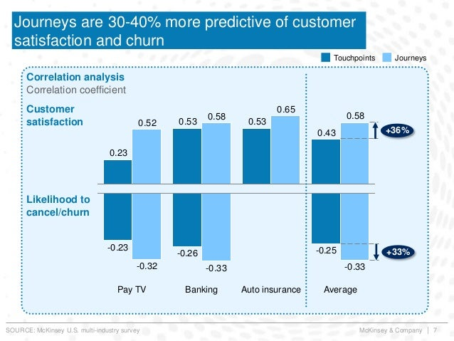 McKinsey & Company | 7 Journeys are 30-40% more predictive of customer satisfaction and churn Correlation analysis Correla...