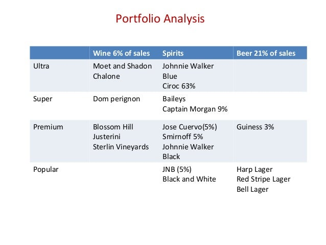penfolds wine porters five and swot analysis How to conduct a brand audit using the example of penfolds, an australian wine  porters five forces  porter's five forces, swot and value chain analysis were.