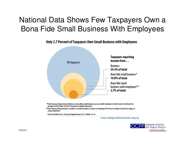 National Data Shows Few Taxpayers Own aB Fid S ll B i With E lBona Fide Small Business With Employees4/29/2013