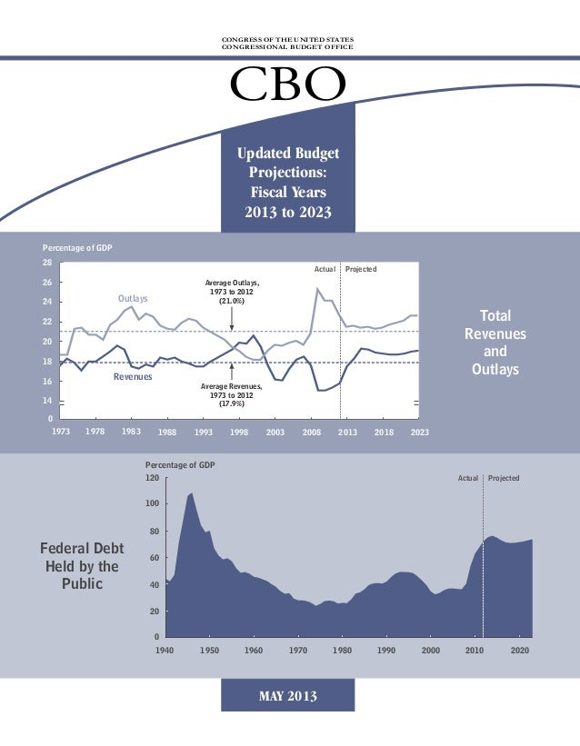 Federal DebtHeld by thePublicPercentage of GDPPercentage of GDPTotalRevenuesandOutlays1940 19600201204060801001950 1970 20...