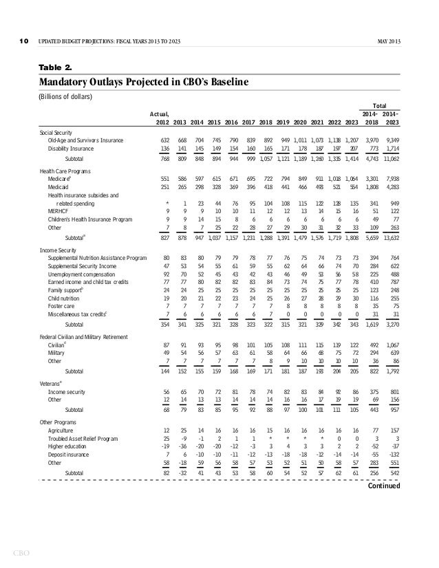 Congressional budget office revises 2013 budget deficit - Congressional budget office ...