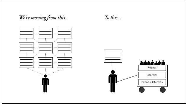 Social Design Principles Slide 3