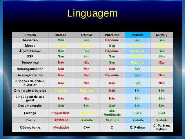 LinguagemCritério MatLab Octave PureData Python NumPyAmostras Sim Sim Depende Sim SimBlocos Possível Possível Sim Possível...