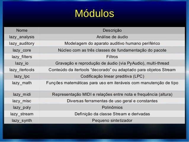 MódulosNome Descriçãolazy_analysis Análise de áudiolazy_auditory Modelagem do aparato auditivo humano periféricolazy_core ...