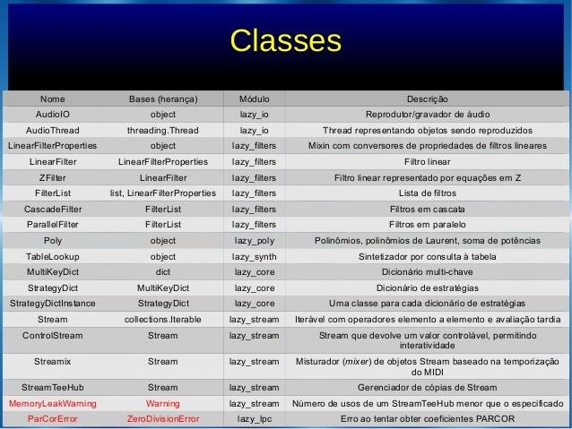 ClassesNome Bases (herança) Módulo DescriçãoAudioIO object lazy_io Reprodutor/gravador de áudioAudioThread threading.Threa...