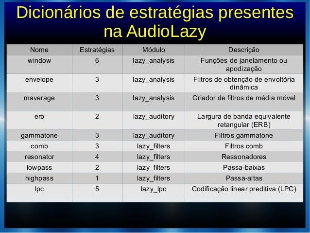 Dicionários de estratégias presentesna AudioLazyNome Estratégias Módulo Descriçãowindow 6 lazy_analysis Funções de janelam...