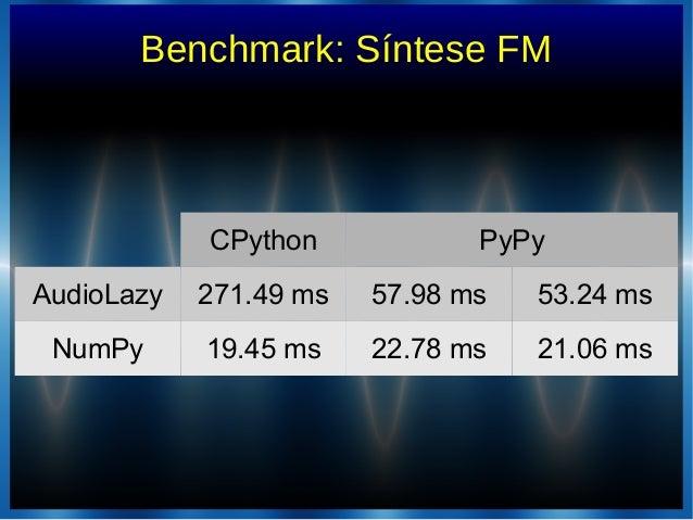 CPython PyPyAudioLazy 271.49 ms 57.98 ms 53.24 msNumPy 19.45 ms 22.78 ms 21.06 msBenchmark: Síntese FM