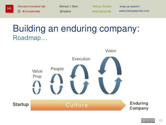Hi  Harvard innovation lab : #innovationlab  Michael J Skok :  Startup Secrets :  wrap up session  @mjskok  #startupsecret...