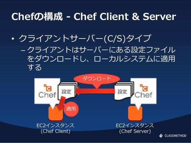 Chefの構成 - Chef Client & Server• クライアントサーバー(C/S)タイプ– クライアントはサーバーにある設定ファイルをダウンロードし、ローカルシステムに適用する設定EC2インスタンス(Chef Server)適用EC...